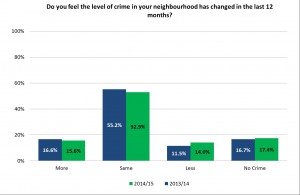 Crime change