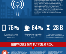 Is public Wi-Fi as safe as you think?