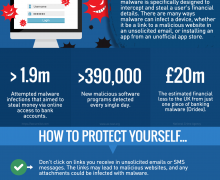 Banking malware accounts for 41% of malware attacks