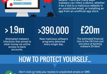 Banking malware accounts for 41% of malware attacks
